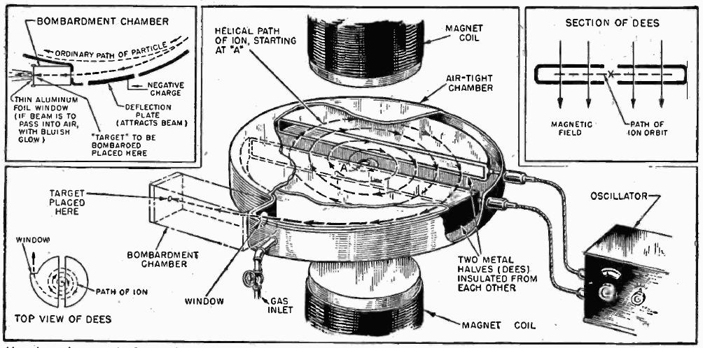 Cyclotron_diagram