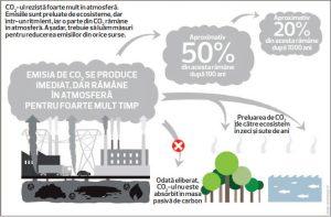 decarbonizare-co2-stiinta-tehnica-7