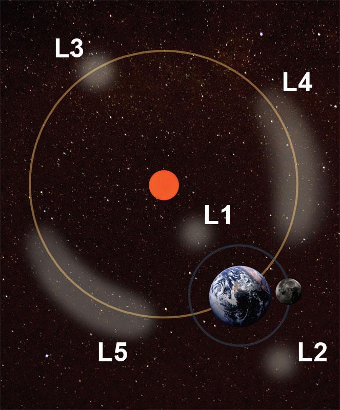 prastia-electromagnetica-luna-lagrange-stiinta-tehnica-2