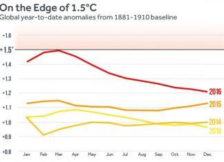 2016-record-temperatura-stiinta-tehnica-1