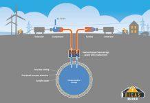 stocare-energie-aer-stiinta-tehnica-1