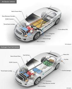 masini-electrice-fuel-cell-stiinta-tehnica-4