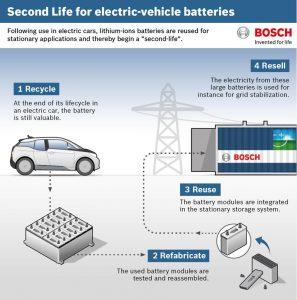 poluare-masini-baterii-litiu-ion-stiinta-tehnica-oraan-9