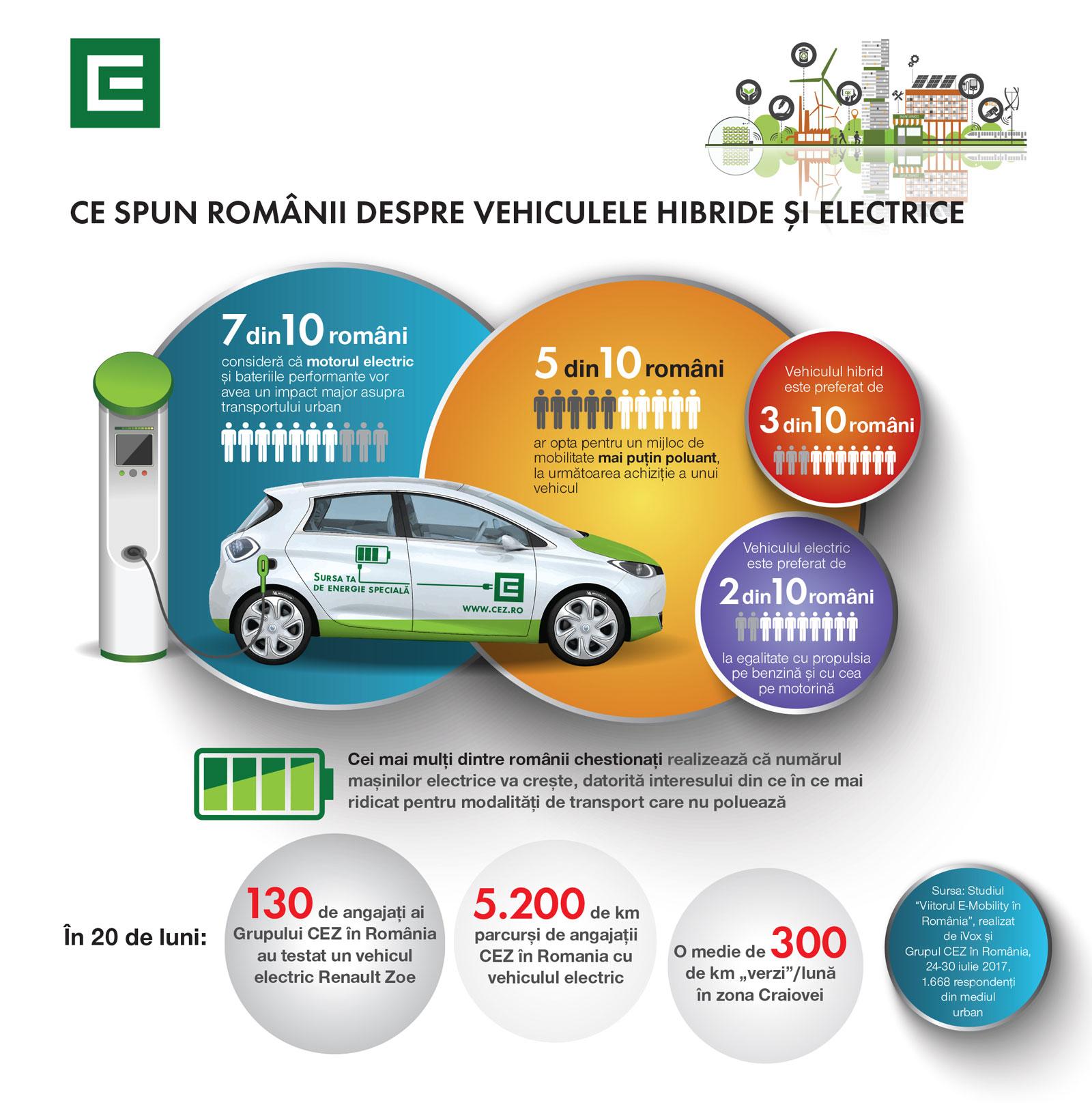 studiu-masini-electrice-hibride-stiinta-tehnica-1