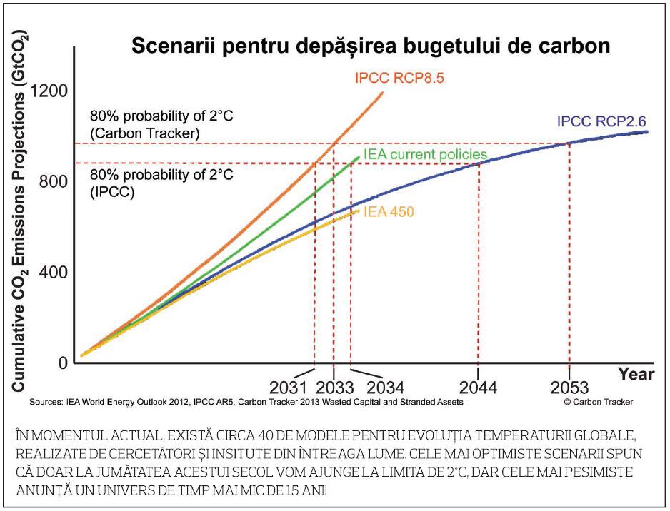 carbon-bubble-budget-capture-stiinta-tehnica-4