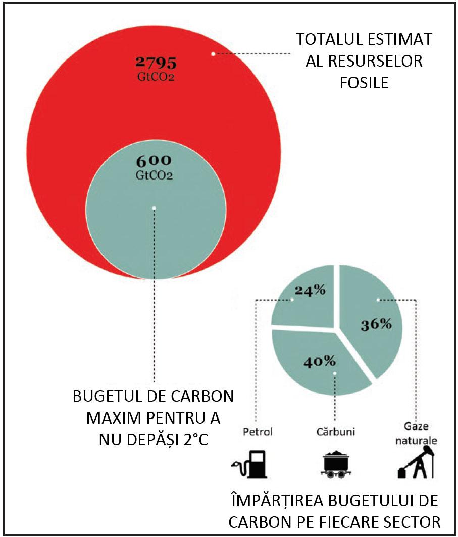 carbon-bubble-budget-capture-stiinta-tehnica-5