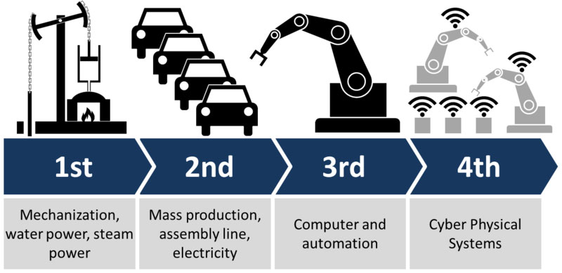 A  Patra Revoluție industrială- 8 previziuni despre schimbarea lumii