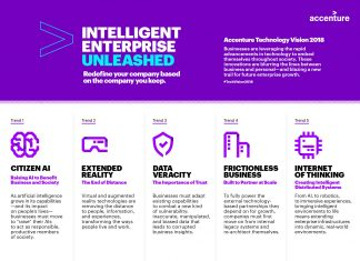 Accenture Tech Vision 2018 Infographic